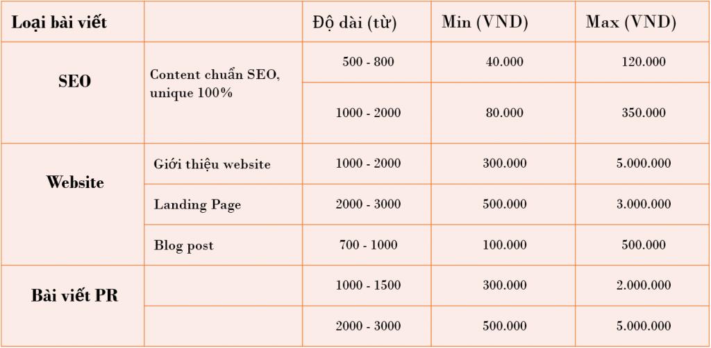 Định giá bài viết content gói Content SEO cao cấp